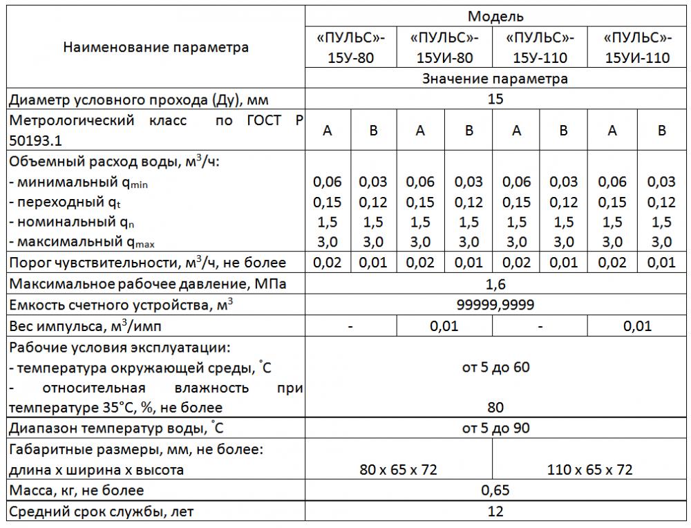 Технические и метрологические характеристики универсальных счетчиков воды ПУЛЬС