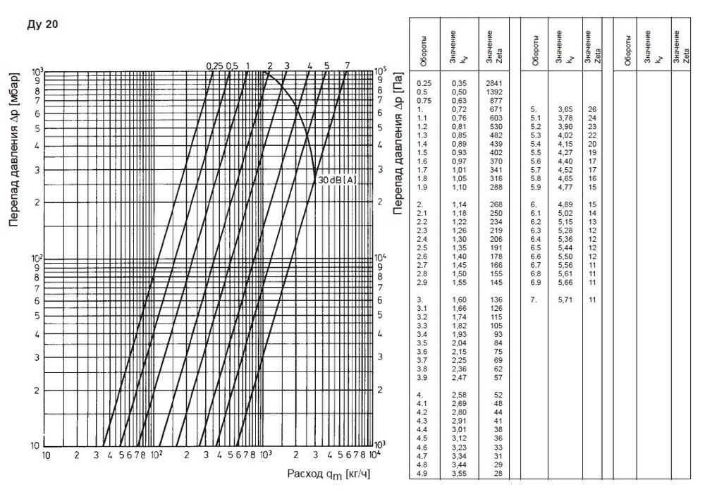 20ДУ номограмма