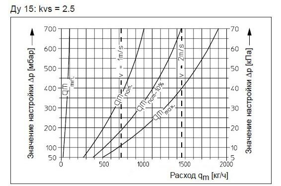 ДУ15 диаграмма подбора арматуры KVS = 2,5