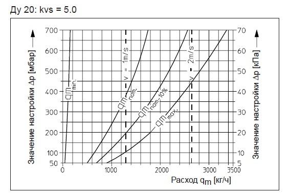 ДУ20 диаграмма подбора арматуры KVS = 5,0