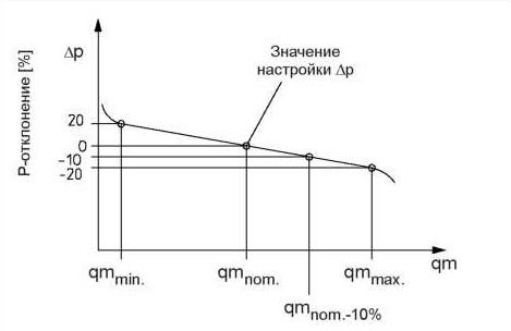 Наименьшее Р-отклонение при средних значениях настройки (qmnom)