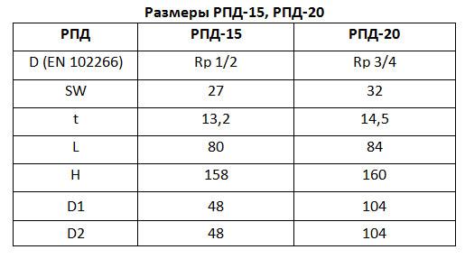 Таблица размеров РПД15, РПД20