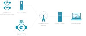 В Воронеже заработала сеть диспетчеризации сбора данных со счетчиков Разработанная специалистами «СТРИЖ Телематика» и компанией «ТСТ» система сбора данных с приборов учета заработала в Воронеже. Это первая IoT-сеть, которая позволяет проводить дистанционный мониторинг и контроль расхода энергоресурсов потребителями. Сеть, работающая на базе технологии LPWAN, будет использоваться не только в сети жилищно-коммунального хозяйства. К системе учета будут подключены также датчики, расположенные в сельскохозяйственных угодьях. С них дистанционно будет считываться информация о параметрах окружающей среды. Пилотные запуски системы дали исчерпывающую информацию о возможностях и задачах удаленного управления. Система обеспечивает высокую проникающую способность сигнала, он без проблем преодолевает толстые стены, даже в районах плотной застройки дальность сообщения составляет до 10 км. На открытой местности можно передавать сигнал на 25 км до принимающей базовой станции. Воронежские власти уведомили о том, что для полноценной работы системы в регионе потребуется 900 тысяч приборов учета, совместимых с системой удаленной диспетчеризации.